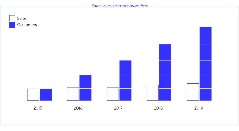 ACF ventas y clientes